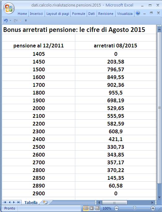 bonus arretrati pensione le cifre di Agosto 20152015-07-28 11.10.48