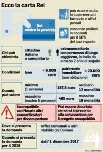 Carta Rei 2018 fino a 485 euro al mese - sportello-sociale.it